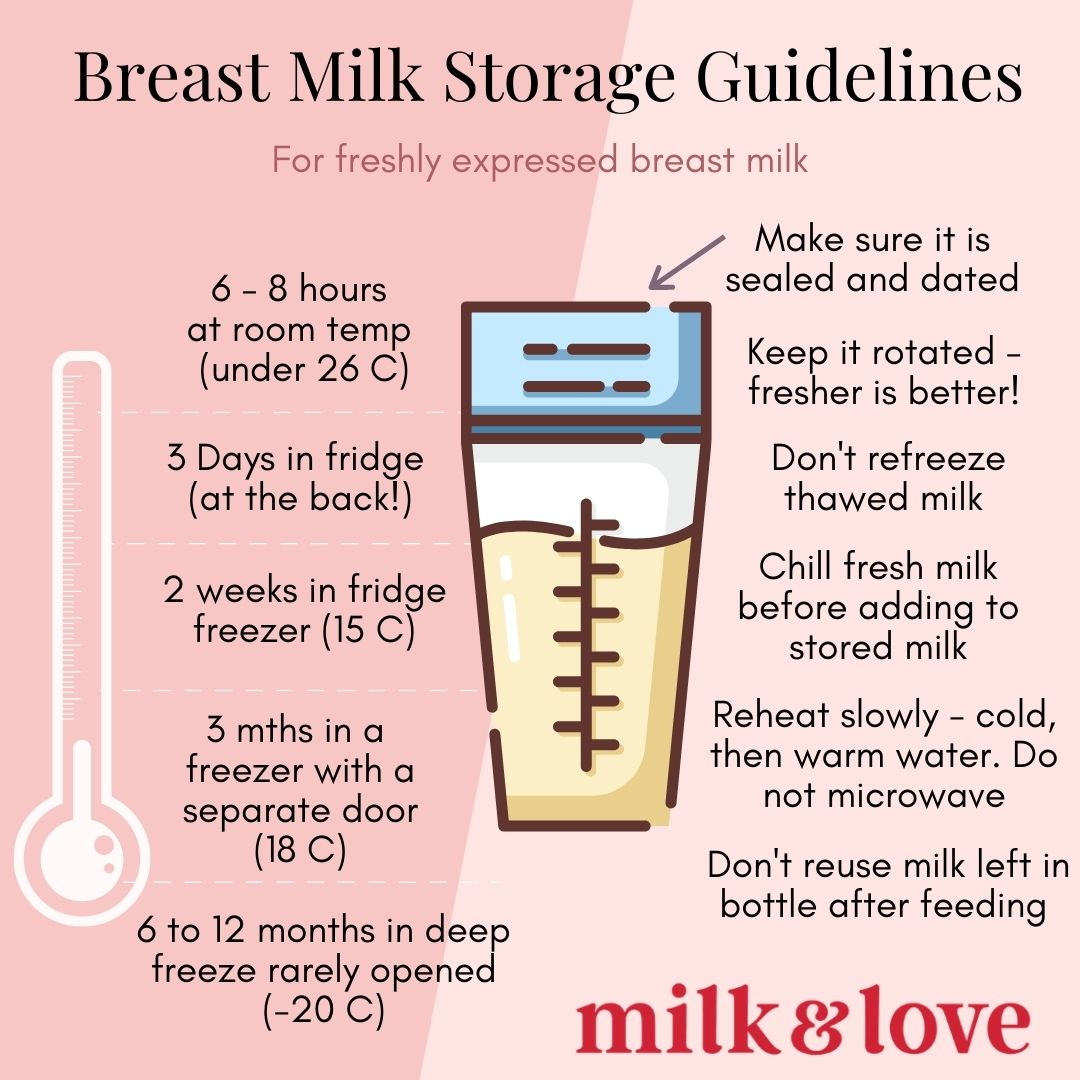 Breast milk storage time