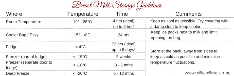 Why I don't express Breastmilk, plus Storage Guidelines ...