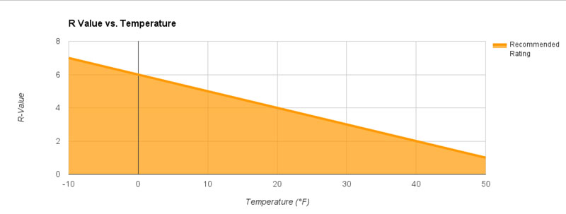 Approximate R-Value Temperature Suggestions