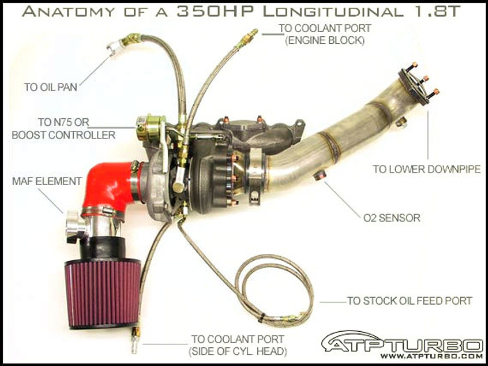 97-05 Audi/Passat 18T GT28RS H/W Kit