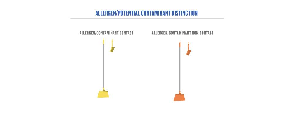 allergen-color-coding.jpg