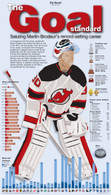 "Martin Brodeur ""Goal Standard"" 13x22 Record Stat Poster"