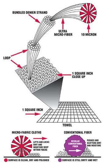 microfiber-explained.jpg
