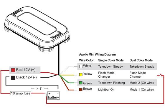 Feniex Apollo Mini X Lightbar Now Available
