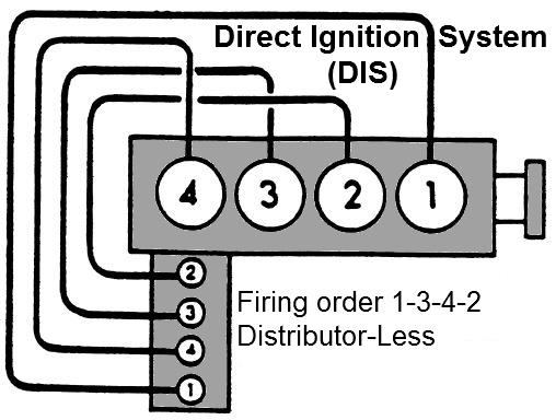 Fiero L Ignition Distributor Less on 1993 Chevy 4 3 Firing Order