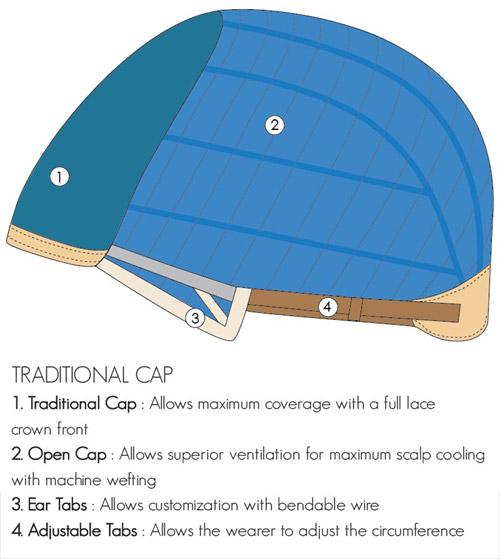 Traditional Wig Cap Construction