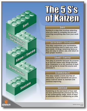 5Ss_of_Kaizen.jpg