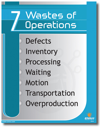 7 Wastes of Operations Poster