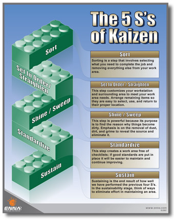Kaizen: Sort, Set In Order/Straighten, Shine/Sweep, Standardize, Sustain