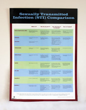 Sti comparison chart medical institute for sexual health