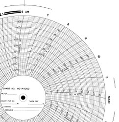 m hr barton circular chart paper