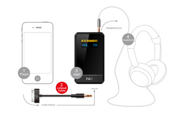 Fiio L1 Line Out Dock LOD iPhone, iPad, iPod