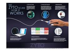 Zyto Compass Nutritional Scanner
