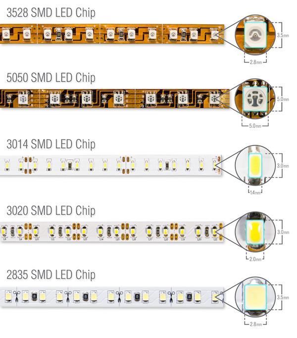 SMD LED comparison of 5050, 2835, 3528, 3014