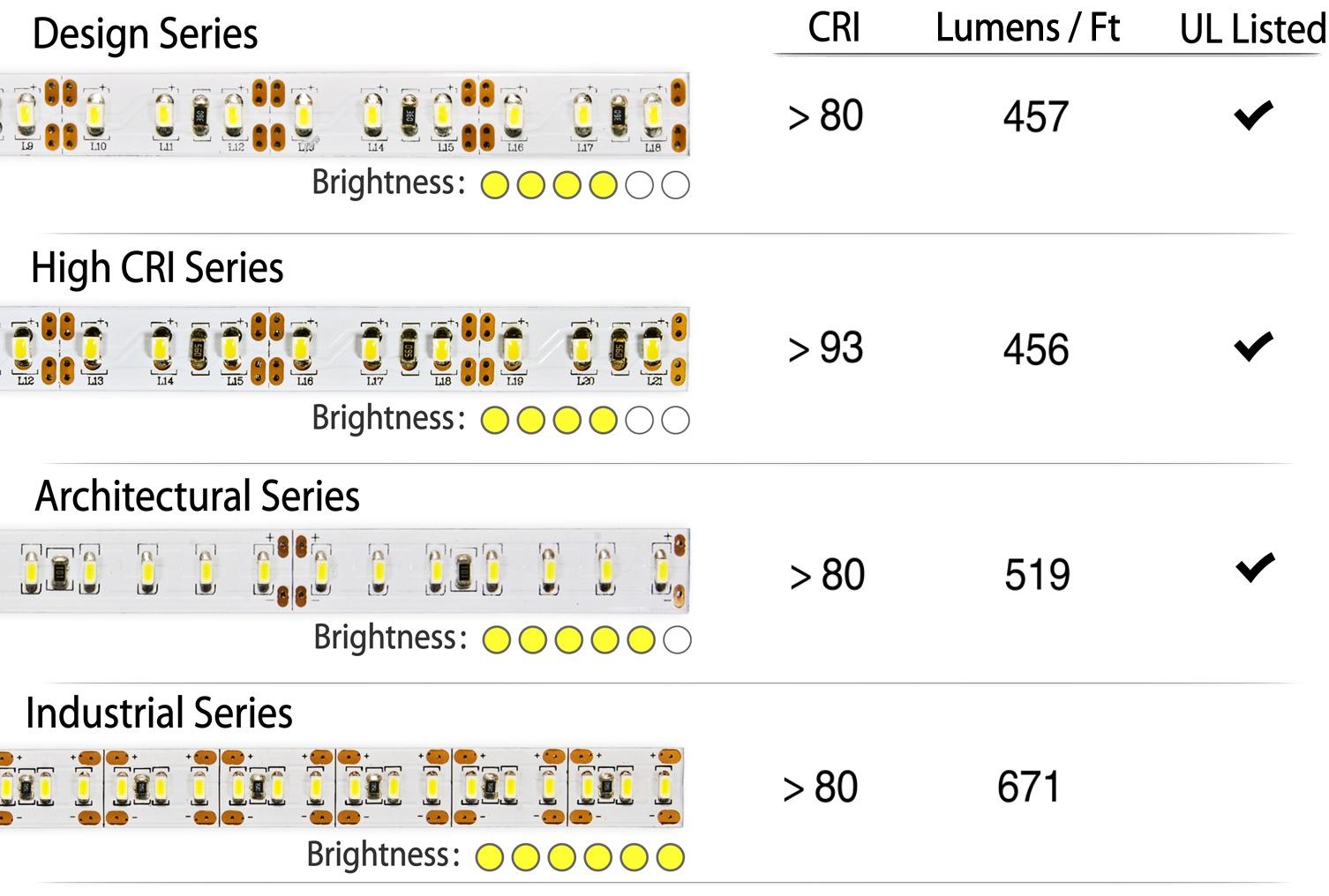 ultra-bright-comparison-chart-flexfire-leds.jpg