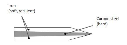 basic-of-hocho-layers-2.jpg