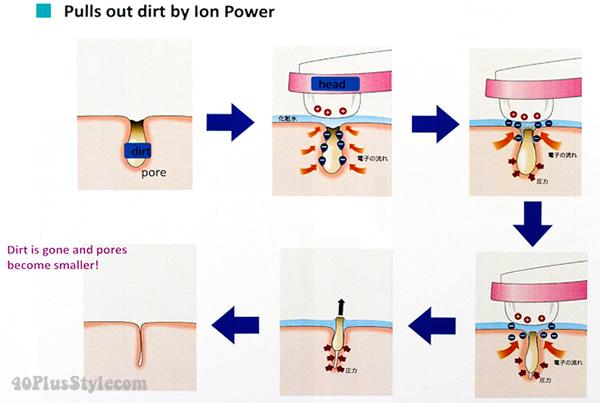 Máy Hitachi Ion Cleanser