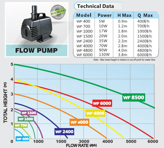 Waterfall wf2400 flow pump waterfall flow pump technical datag ccuart Choice Image