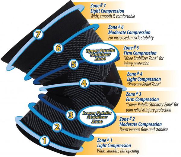 OrthoSleeve Knee Sleeve Black Compression Zones