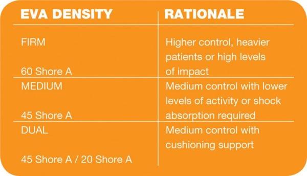 orthotics-insole-density-chart