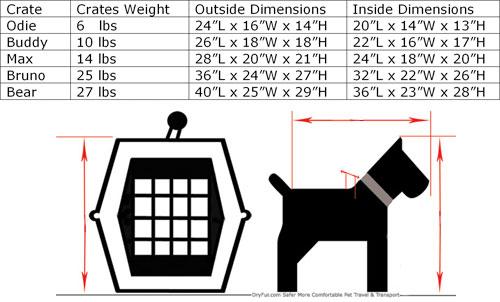 Dog Crates Sizes