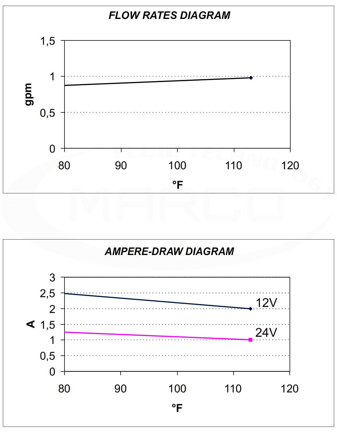 gp-201-flow-rate.jpg