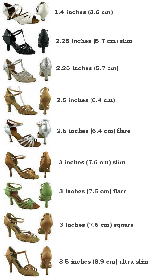 The following chart shows the shape and relative sizes of the women's