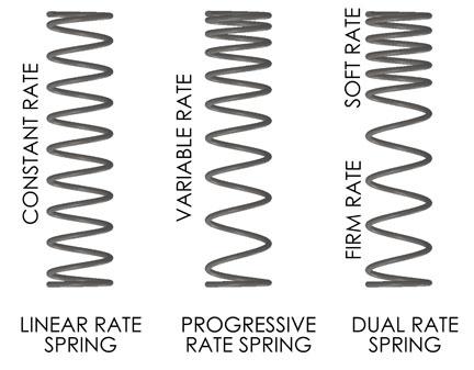 spring-types.jpg