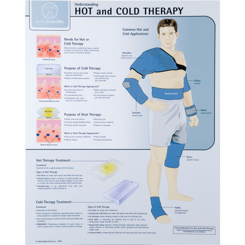 Hot And Cold Therapy Poster Clinical Charts And Supplies