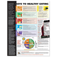 Keys to Healthy Eating Poster