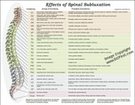 Effects of Subluxation Poster