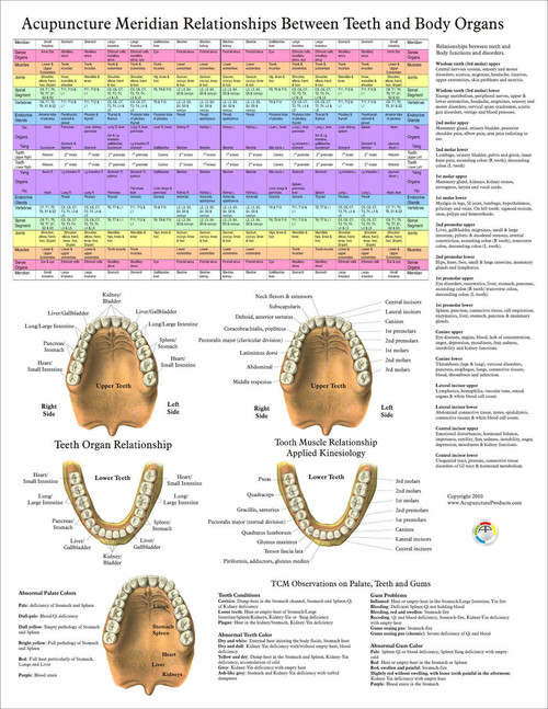 Dental Acupuncture Poster