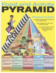 Childrens Food Pyramid Poster