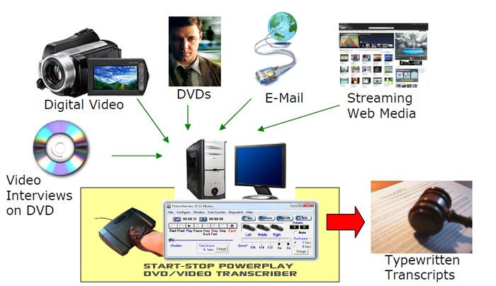 Digital Video Transcription