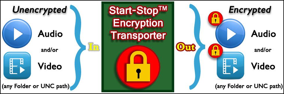 startstop-encryption-banner-overview.jpg
