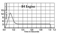 Estes Model Rocket Motor B4-2  1601