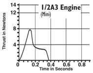 Estes Model Rocket Motor Mini 1/4A3-3T  1502