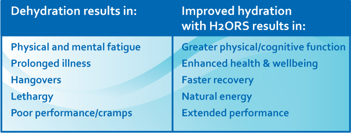 H2ORS - Hydration Chart
