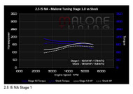 Malone Stage 1 Tune for 2.5L