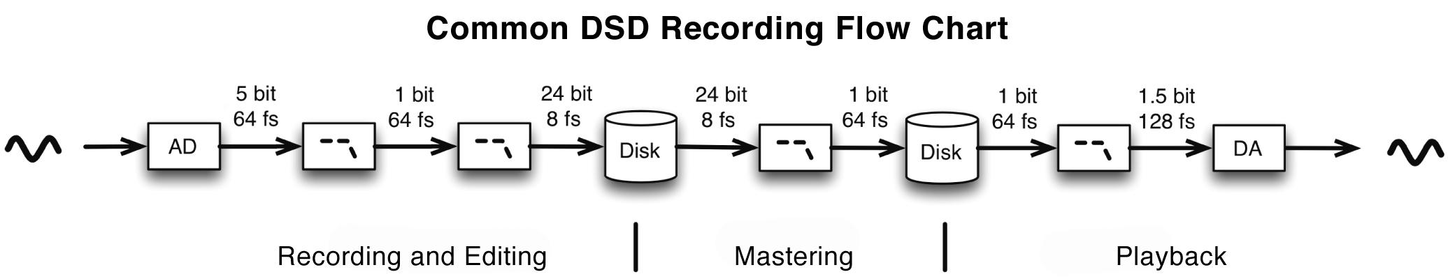 dsd-recording-true.jpg?t=1439480957