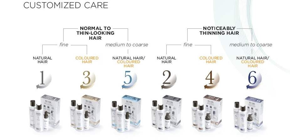 Nioxin System Kits Nioxin | Beautyfeatures.ie