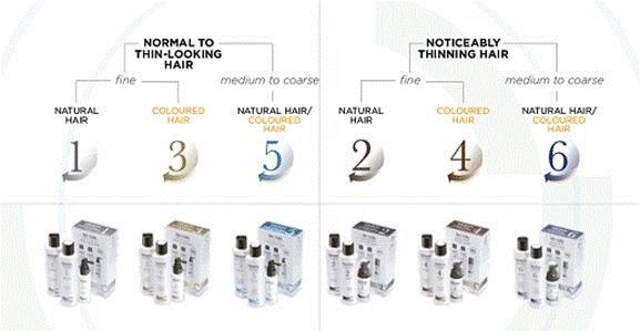 Nioxin | What System suits Your Hair