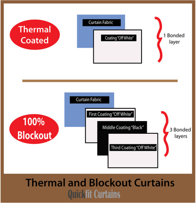 thermal-coated-blockout.jpg