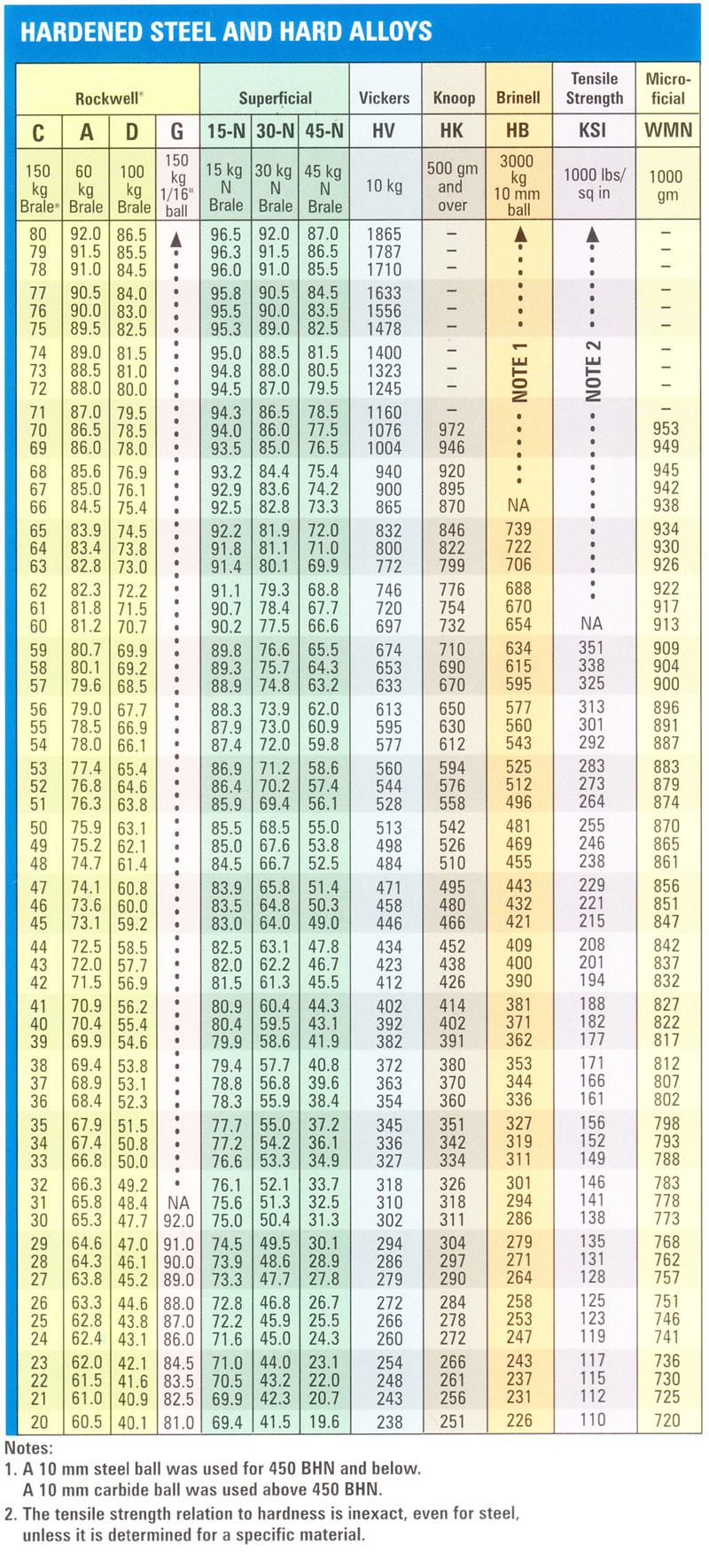 Hardness Conversion Chart Rockwell Quot C Quot Hardness Range