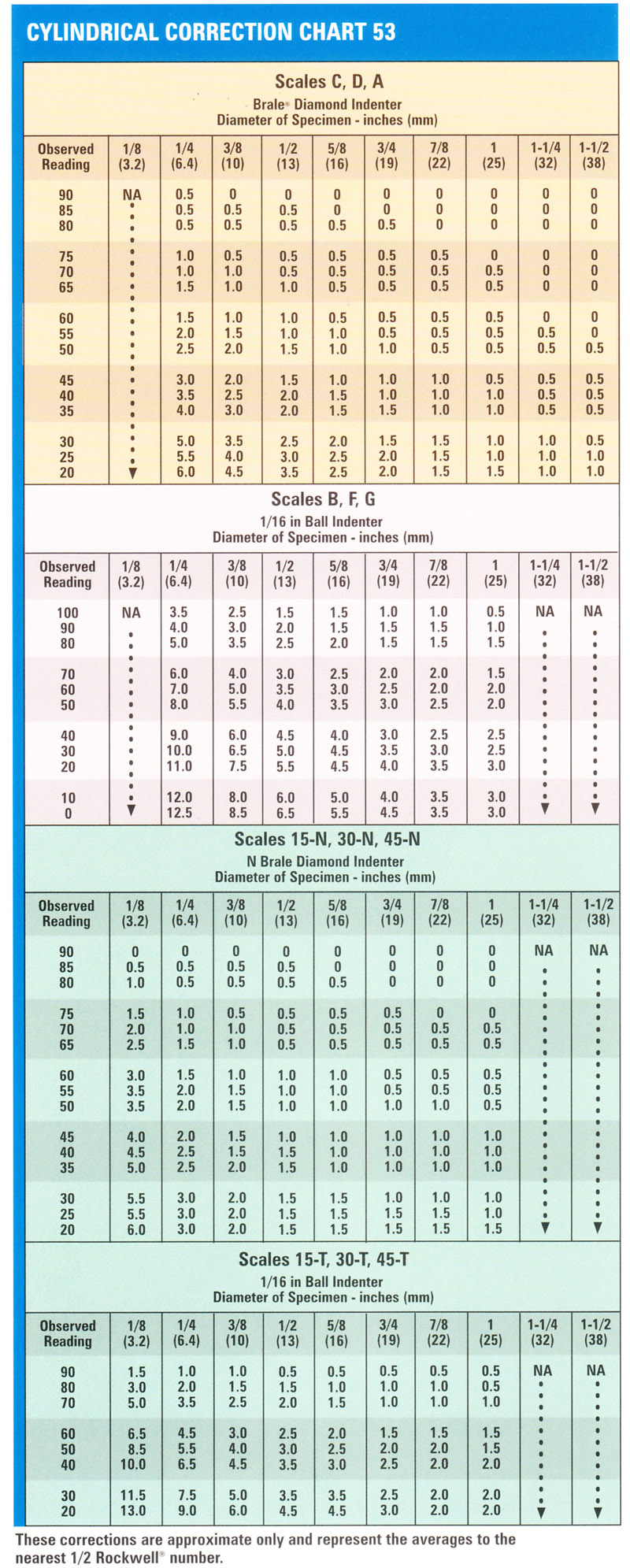 cylindrical-correction-chart.jpg