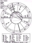 PERSONAL ASTROLOGY CHART & REPORT
