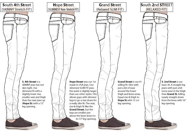 Williamsburg men 39 s jeans fits explained fit guide for Men s shirt sizes explained