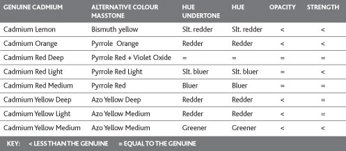 Winsor & Newton cadmium alternatives chart
