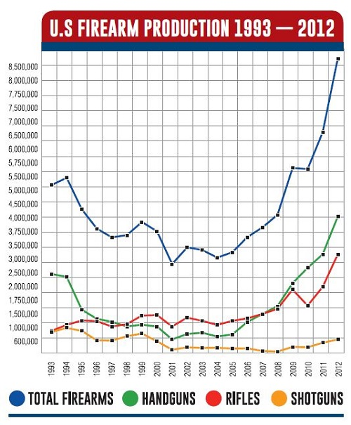 firearm-sales-and-growth-500w-x-605h.jpg