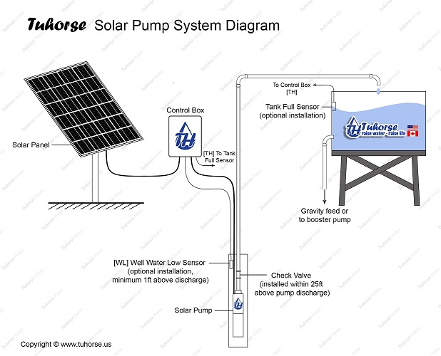 solar-pump-diagram3-watermarked-small-website.jpg